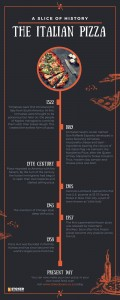 Pizza History Timeline Infographic STOKED